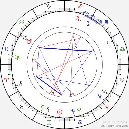 Jindřich Novotný astro natal birth chart, Jindřich Novotný horoscope, astrology