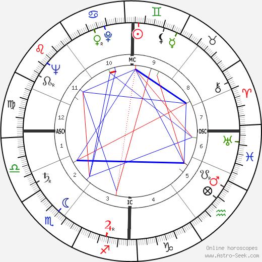 John Grieve день рождения гороскоп, John Grieve Натальная карта онлайн
