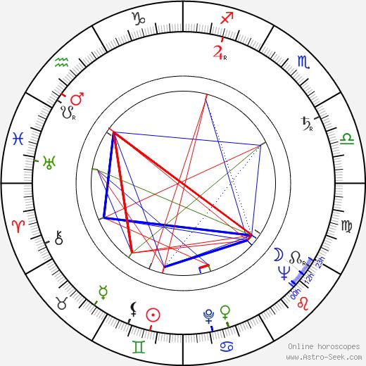 Josef Bláha astro natal birth chart, Josef Bláha horoscope, astrology