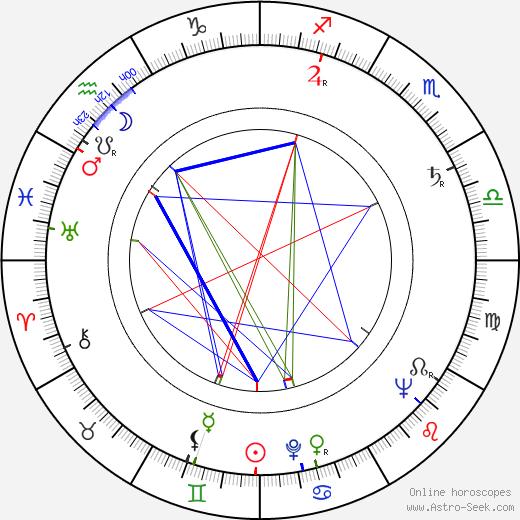 Jovan Živanović tema natale, oroscopo, Jovan Živanović oroscopi gratuiti, astrologia