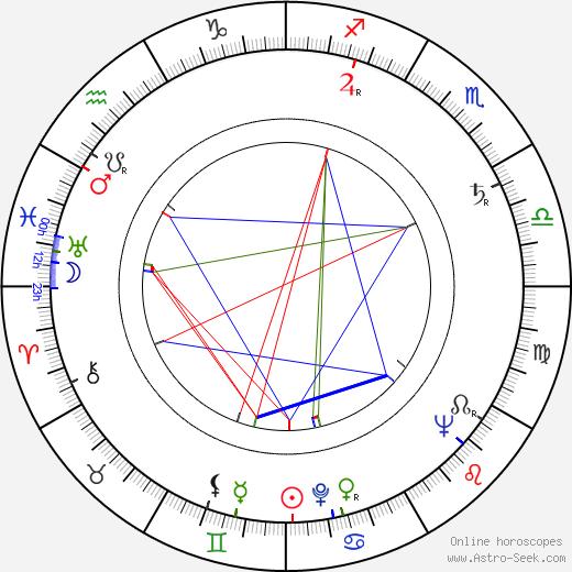 Karel Hovorka Sr. день рождения гороскоп, Karel Hovorka Sr. Натальная карта онлайн