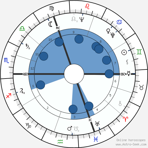 Marie Boutboul wikipedia, horoscope, astrology, instagram