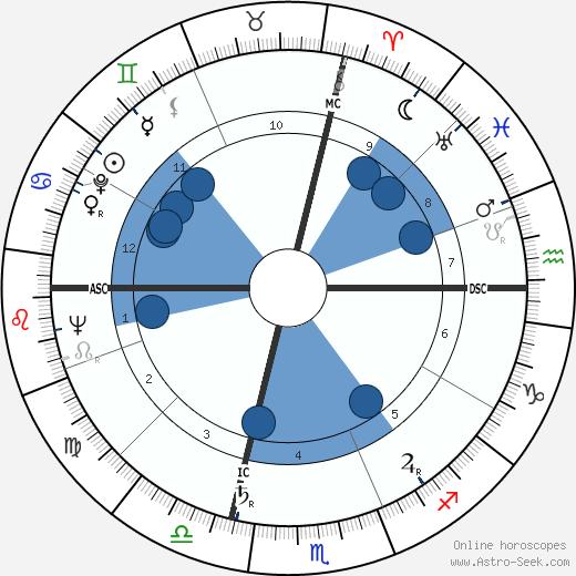Michel Ragon wikipedia, horoscope, astrology, instagram