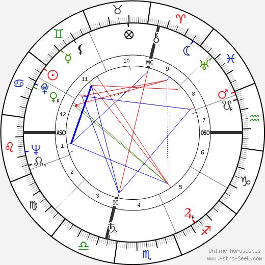 Michel Ragon день рождения гороскоп, Michel Ragon Натальная карта онлайн