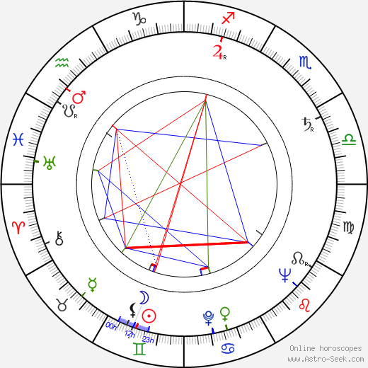 Pat Evison birth chart, Pat Evison astro natal horoscope, astrology