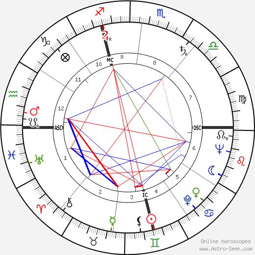 Pierre Lard tema natale, oroscopo, Pierre Lard oroscopi gratuiti, astrologia