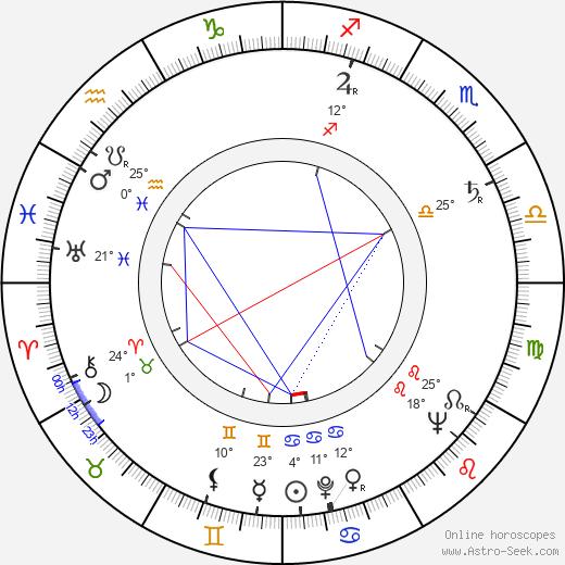 Richard Bull birth chart, biography, wikipedia 2019, 2020
