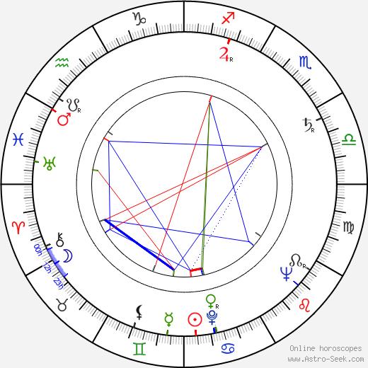 Richard Bull astro natal birth chart, Richard Bull horoscope, astrology