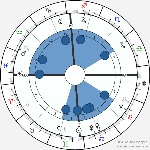 Rolf von Sydow wikipedia, horoscope, astrology, instagram