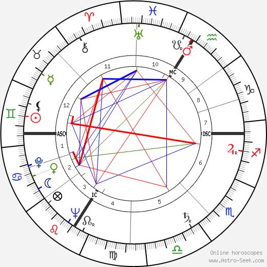 Serge Nigg tema natale, oroscopo, Serge Nigg oroscopi gratuiti, astrologia