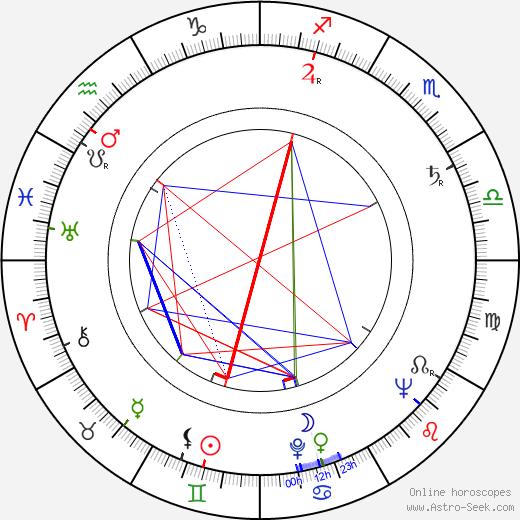 Sirkka Lehto день рождения гороскоп, Sirkka Lehto Натальная карта онлайн