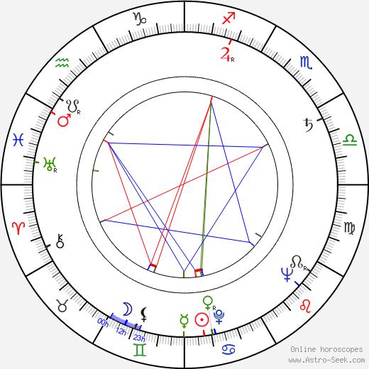 Stanislav Hájek astro natal birth chart, Stanislav Hájek horoscope, astrology