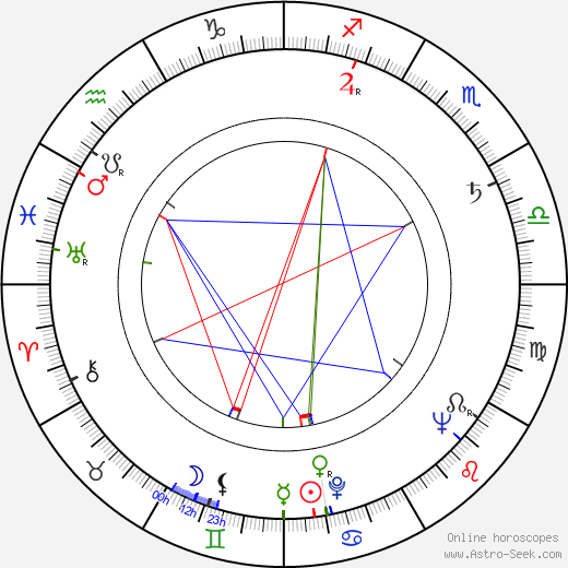 T. Tommy Cutrer birth chart, T. Tommy Cutrer astro natal horoscope, astrology