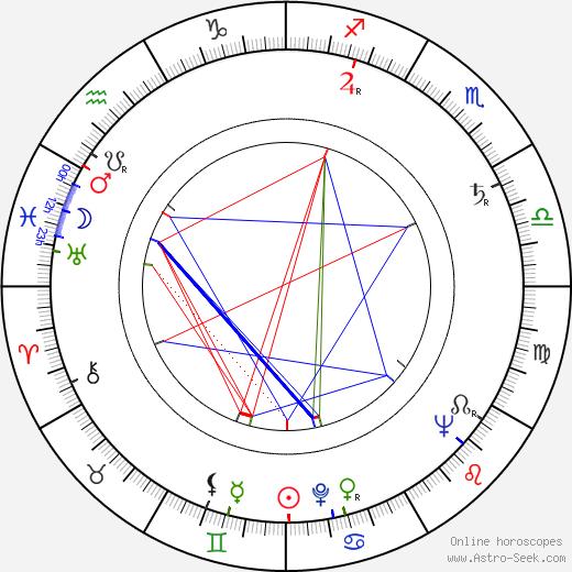 Terézia Hurbanová-Kronerová tema natale, oroscopo, Terézia Hurbanová-Kronerová oroscopi gratuiti, astrologia