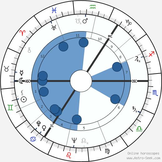 Tom Park wikipedia, horoscope, astrology, instagram