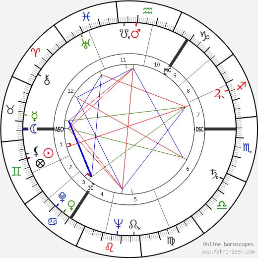 Tom Park astro natal birth chart, Tom Park horoscope, astrology