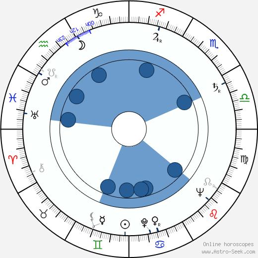 Vasilij Vladimírovič Bykov wikipedia, horoscope, astrology, instagram
