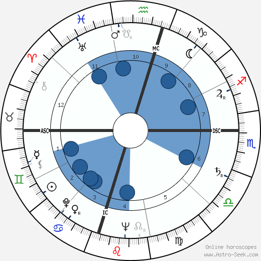 William Humphrey wikipedia, horoscope, astrology, instagram