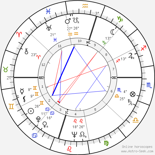 William Humphrey birth chart, biography, wikipedia 2018, 2019