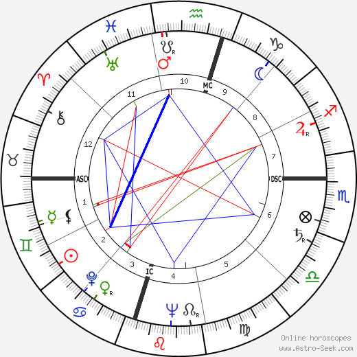 William Humphrey astro natal birth chart, William Humphrey horoscope, astrology