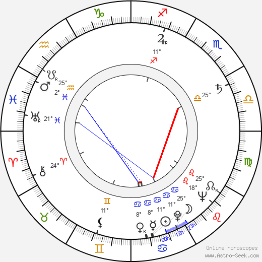 Ángel Tavira birth chart, biography, wikipedia 2019, 2020