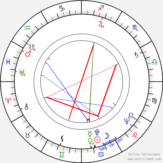 Ángel Tavira birth chart, Ángel Tavira astro natal horoscope, astrology