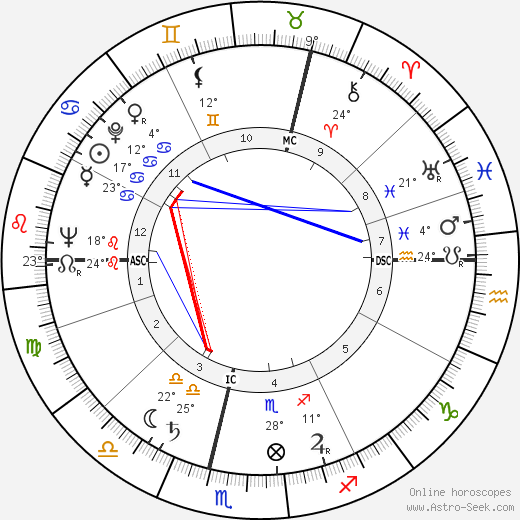 Bernd Arnulf Mertz birth chart, biography, wikipedia 2017, 2018