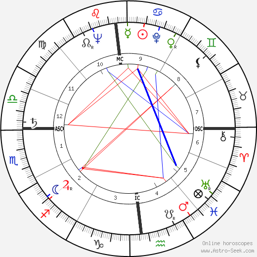 Carlo Bergonzi tema natale, oroscopo, Carlo Bergonzi oroscopi gratuiti, astrologia