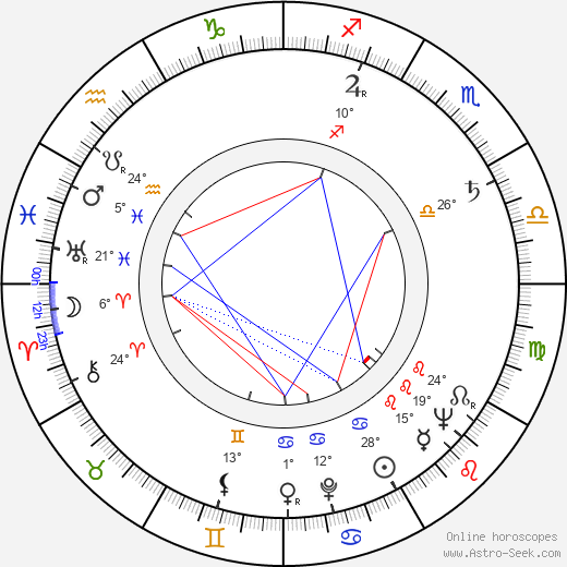 Don Knotts birth chart, biography, wikipedia 2018, 2019