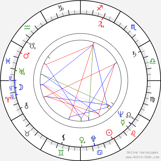 Don Knotts astro natal birth chart, Don Knotts horoscope, astrology