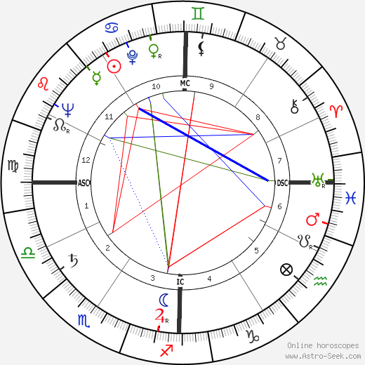 Donald E. Osterbrock birth chart, Donald E. Osterbrock astro natal horoscope, astrology