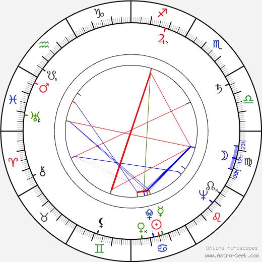 Eddie Romero astro natal birth chart, Eddie Romero horoscope, astrology