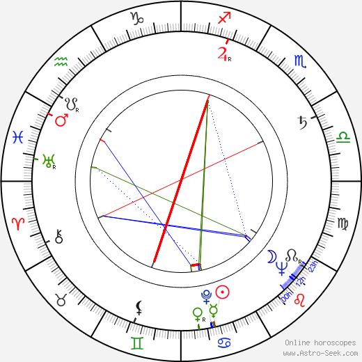 Erika Müller-Fürstenau astro natal birth chart, Erika Müller-Fürstenau horoscope, astrology