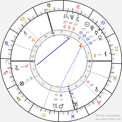 Eva Marie Saint tema natale, biography, Biografia da Wikipedia 2020, 2021