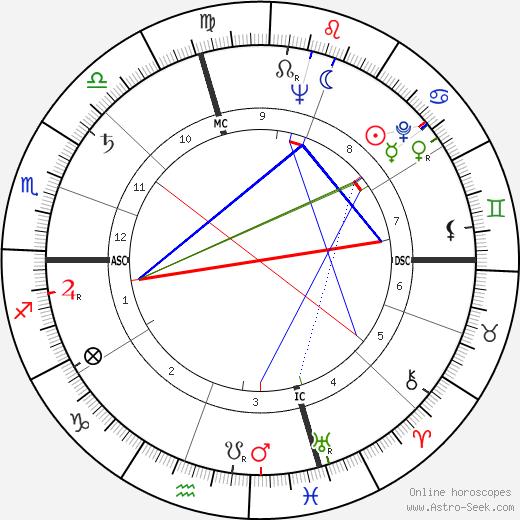 Eva Marie Saint tema natale, oroscopo, Eva Marie Saint oroscopi gratuiti, astrologia
