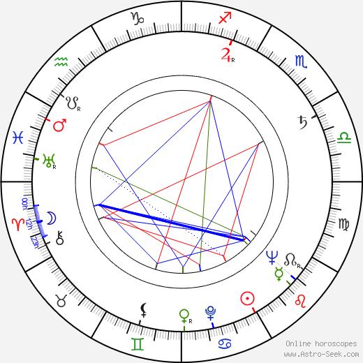 Fedor Skubonja tema natale, oroscopo, Fedor Skubonja oroscopi gratuiti, astrologia