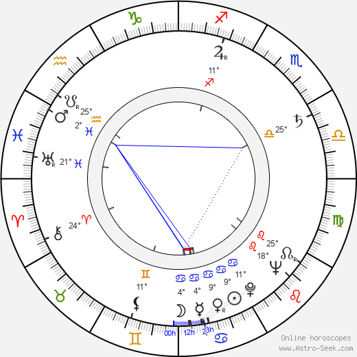 Florence Stanley birth chart, biography, wikipedia 2020, 2021