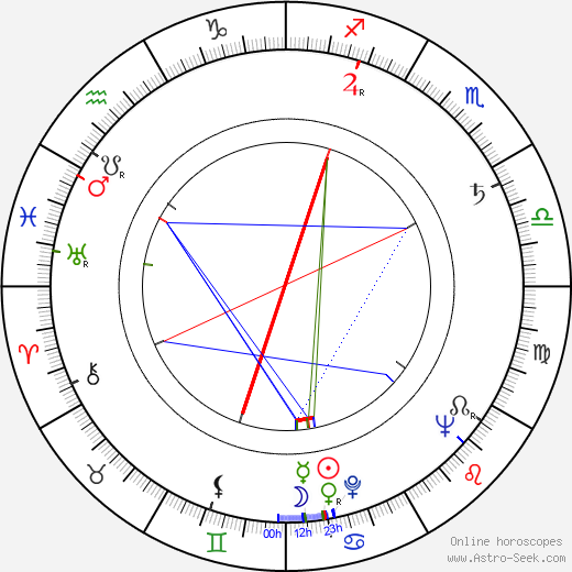 Florence Stanley birth chart, Florence Stanley astro natal horoscope, astrology