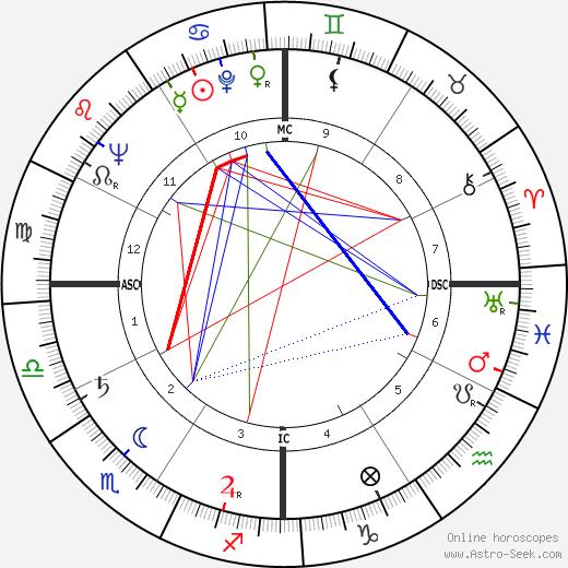 Джин Эванс Gene Evans день рождения гороскоп, Gene Evans Натальная карта онлайн