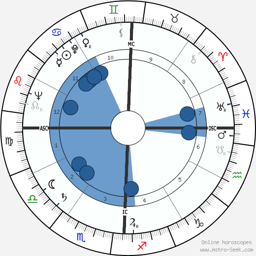 George Franklin Getty wikipedia, horoscope, astrology, instagram