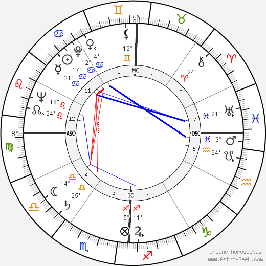 George Franklin Getty birth chart, biography, wikipedia 2019, 2020