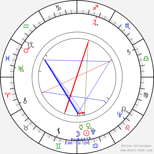 Georges Rivière astro natal birth chart, Georges Rivière horoscope, astrology