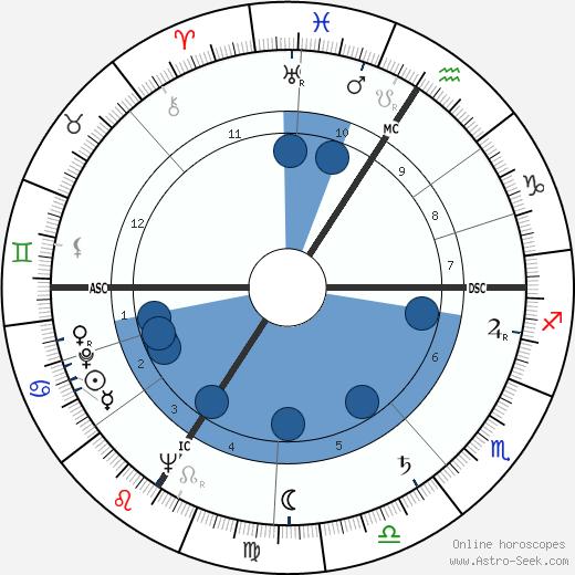 Georges Sesia wikipedia, horoscope, astrology, instagram