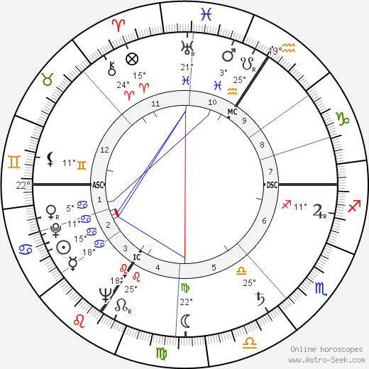Georges Sesia birth chart, biography, wikipedia 2019, 2020