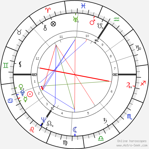 Georges Sesia birth chart, Georges Sesia astro natal horoscope, astrology