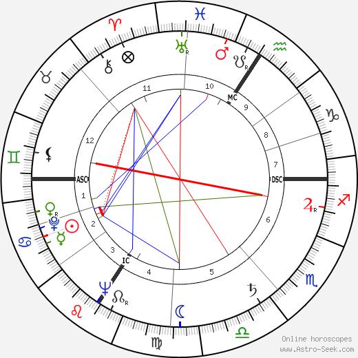 Georges Sesia tema natale, oroscopo, Georges Sesia oroscopi gratuiti, astrologia