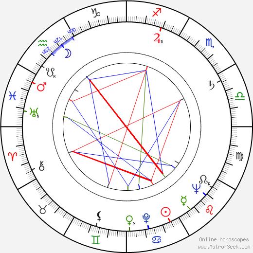 Gustáv Legéň astro natal birth chart, Gustáv Legéň horoscope, astrology