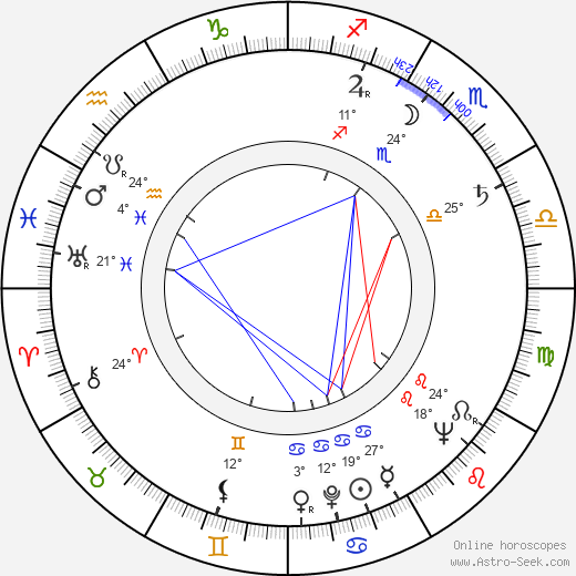 Heinz von Cramer birth chart, biography, wikipedia 2019, 2020