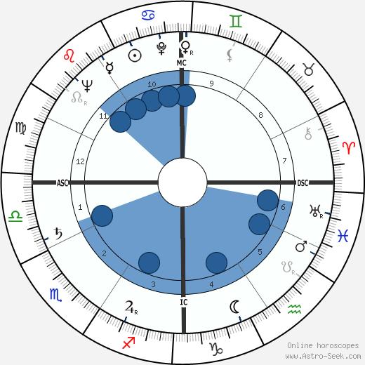 James Lloyd Greenfield wikipedia, horoscope, astrology, instagram