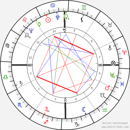 James Lloyd Greenfield tema natale, oroscopo, James Lloyd Greenfield oroscopi gratuiti, astrologia